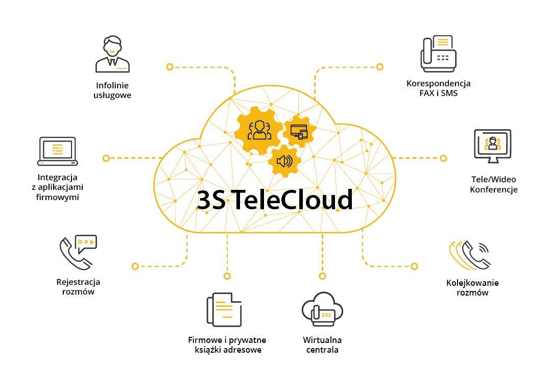 3s telecloud schemat
